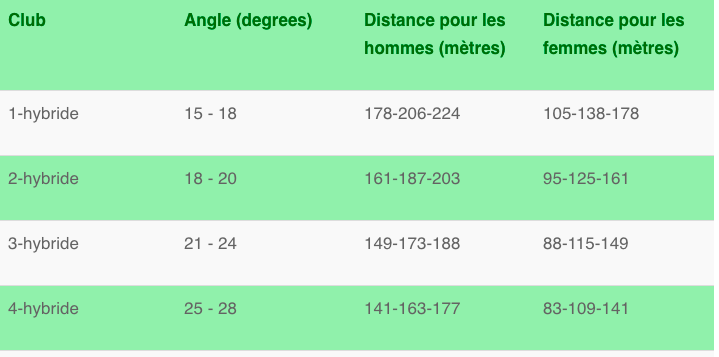 club de golf hybride - distances - fandegolf.fr